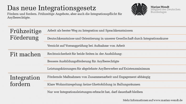 Das Integrationsgesetz: Fördern und Fordern